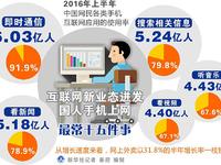 中国7亿网民日均粘屏近4小时 上网最喜欢做这5件事